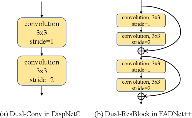 Figure 4 for FADNet++: Real-Time and Accurate Disparity Estimation with Configurable Networks