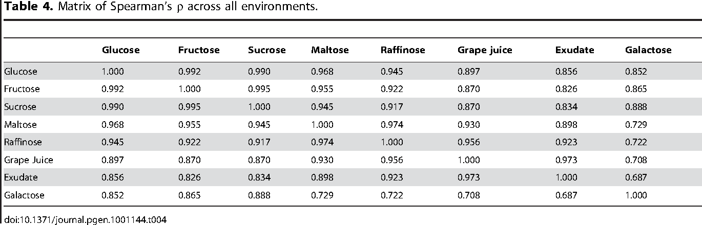 Table 4. Matrix of Spearman's r across all environments.