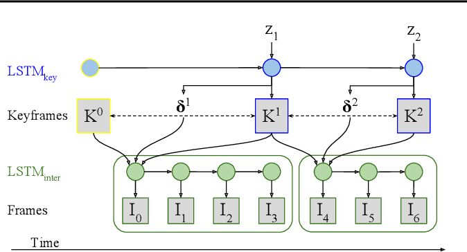 Figure 3 for KeyIn: Discovering Subgoal Structure with Keyframe-based Video Prediction
