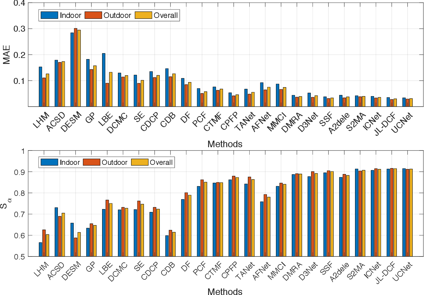 Figure 2 for RGB-D Salient Object Detection: A Survey