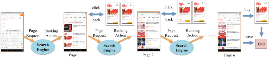 Figure 1 for Reinforcement Learning to Rank in E-Commerce Search Engine: Formalization, Analysis, and Application