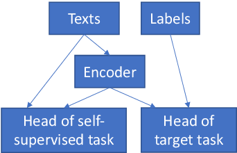 Figure 1 for Self-supervised Regularization for Text Classification
