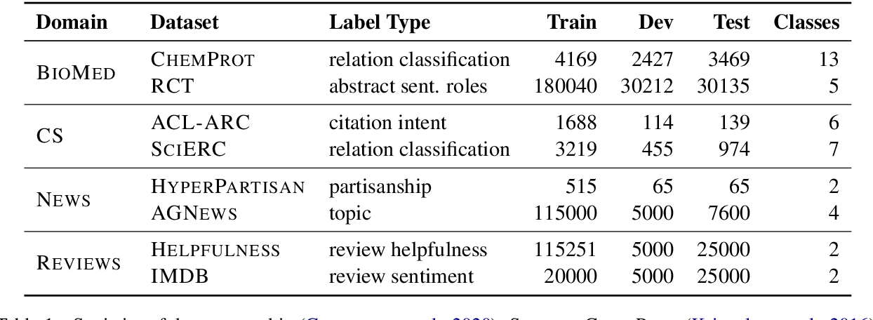 Figure 2 for Self-supervised Regularization for Text Classification