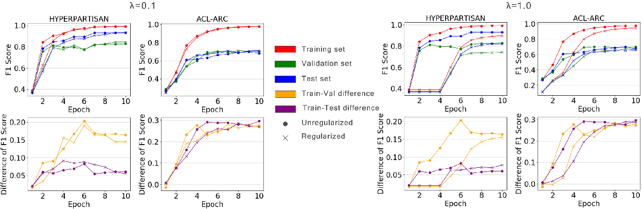 Figure 4 for Self-supervised Regularization for Text Classification