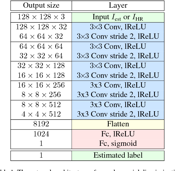 Figure 1 for EnhanceNet: Single Image Super-Resolution Through Automated Texture Synthesis