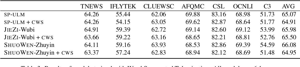 Figure 3 for SHUOWEN-JIEZI: Linguistically Informed Tokenizers For Chinese Language Model Pretraining