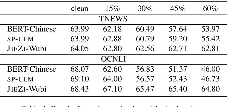 Figure 4 for SHUOWEN-JIEZI: Linguistically Informed Tokenizers For Chinese Language Model Pretraining