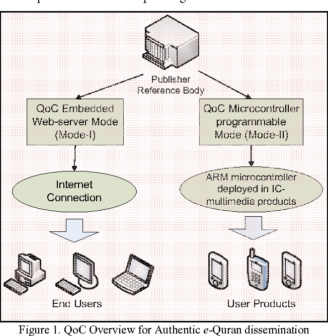 Figure 1 from Quran-on-Chip (QoC): An Embedded System