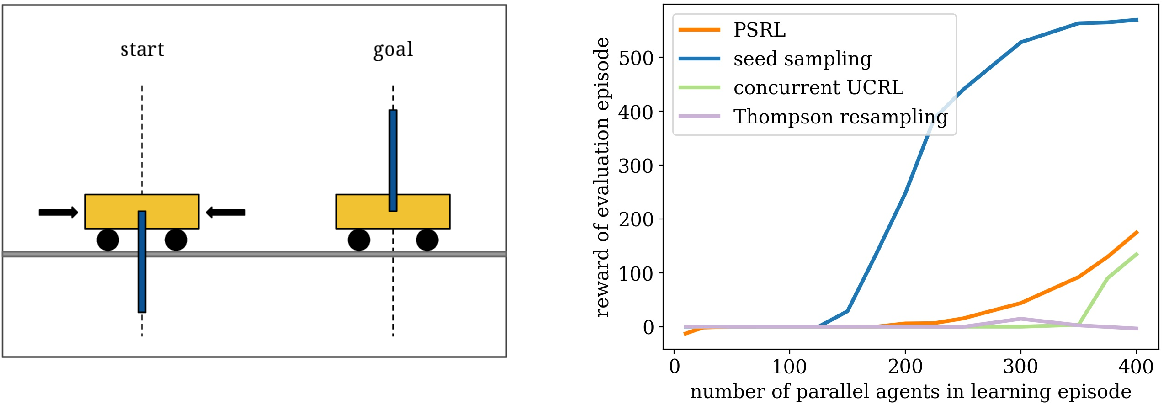 Figure 1 for Scalable Coordinated Exploration in Concurrent Reinforcement Learning