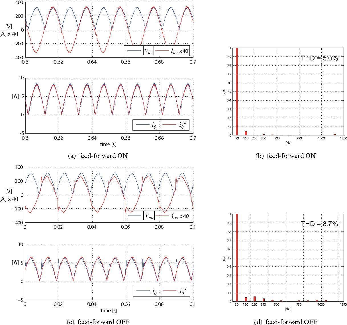 Figure 4 From Integrated Battery Charger For Electric Scooter Alternating Current Diagram B The Produced In Effect Of Voltage Feed Forward On Pfc Control Performance A