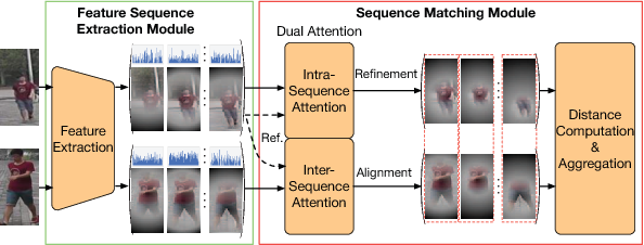 Figure 3 for Dual Attention Matching Network for Context-Aware Feature Sequence based Person Re-Identification