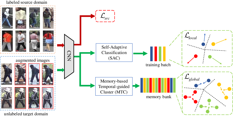 Figure 1 for Joint Visual and Temporal Consistency for Unsupervised Domain Adaptive Person Re-Identification