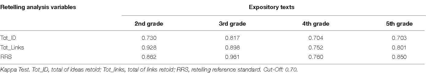 PDF] Reading Comprehension Assessment through Retelling
