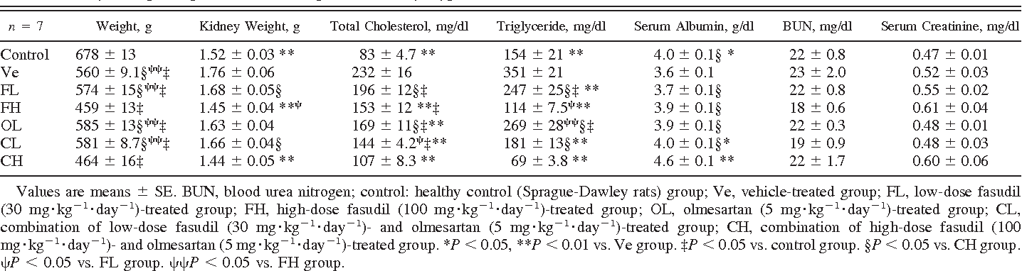 Table 1. Physiological parameters in spontaneously hypercholesterolemic (SHC) rats