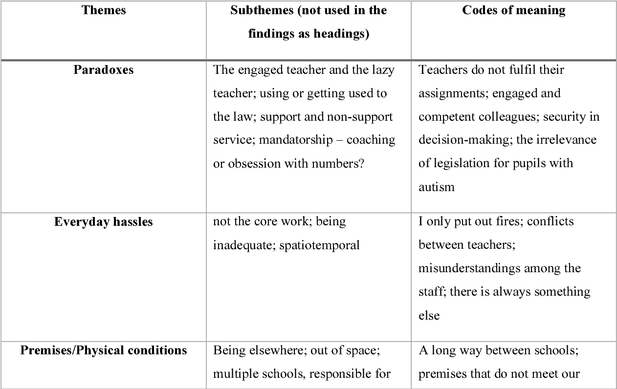table i from first draft on the complexity of being a principal