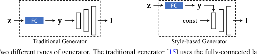 Figure 3 for Closed-Form Factorization of Latent Semantics in GANs