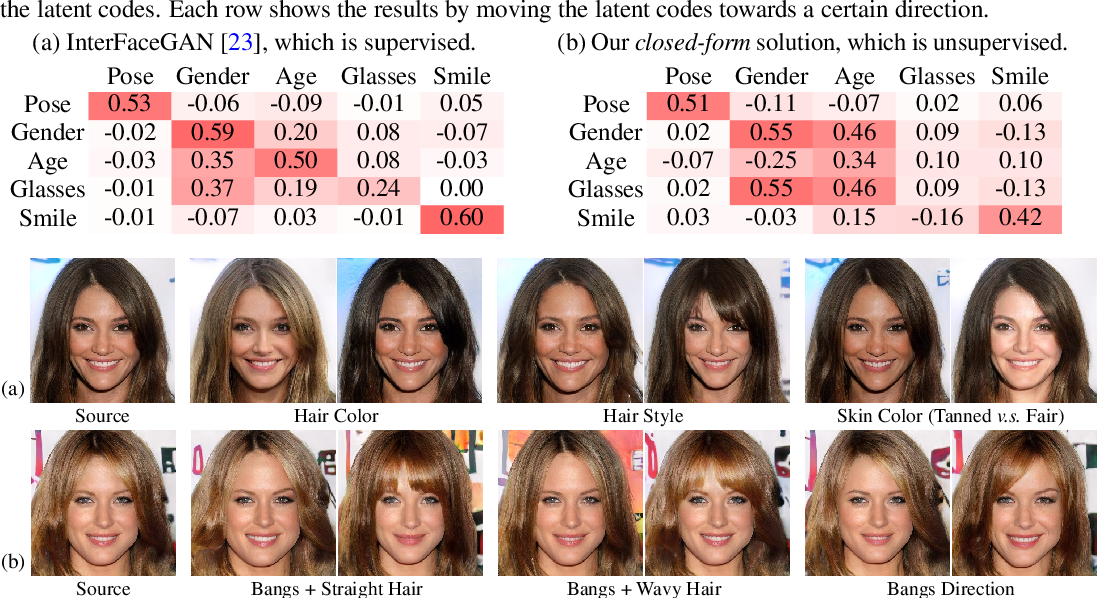 Figure 4 for Closed-Form Factorization of Latent Semantics in GANs