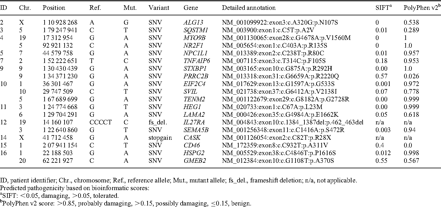 Table 4 from The genetic landscape of infantile spasms
