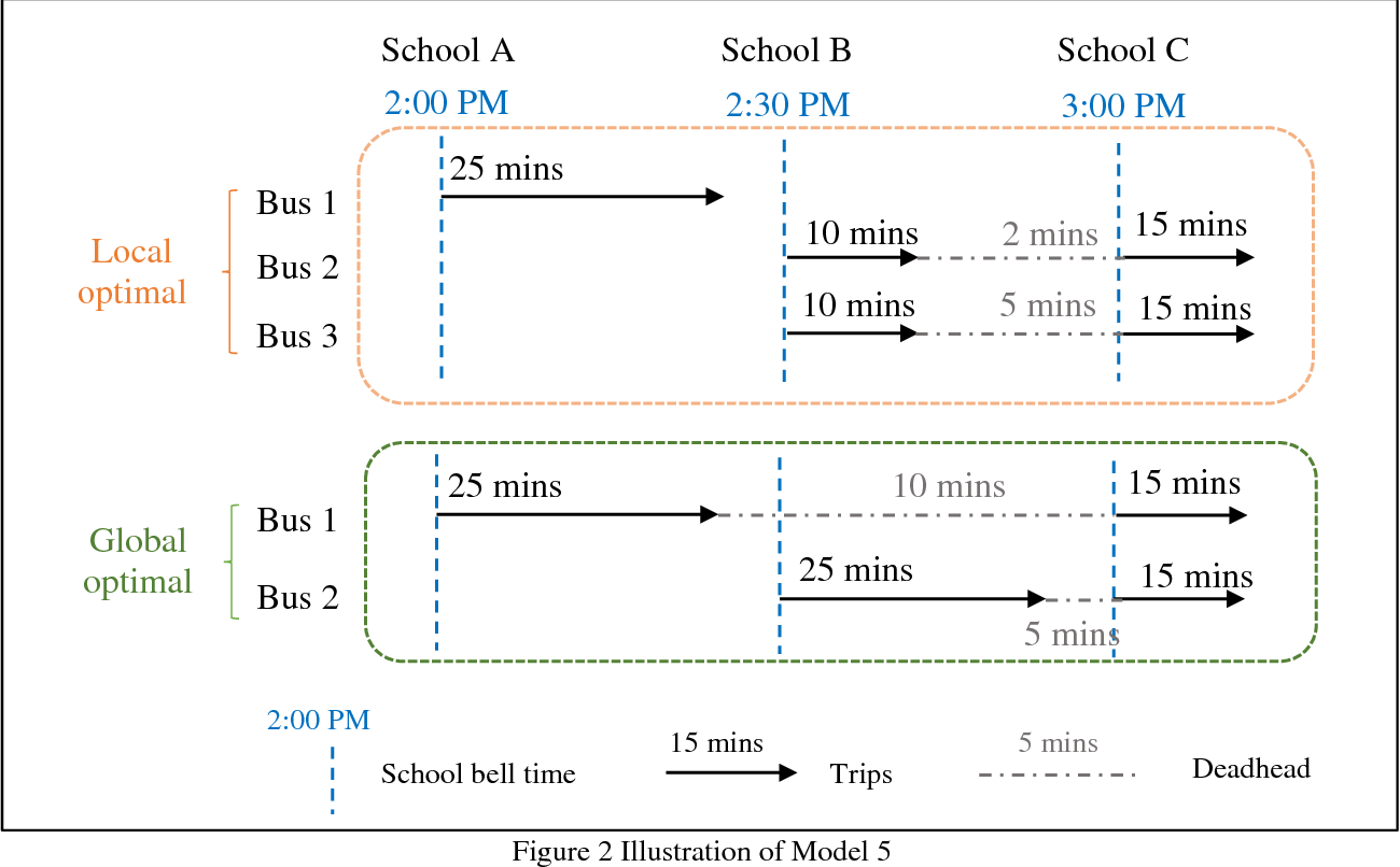 Figure 4 for SCDA: School Compatibility Decomposition Algorithm for Solving the Multi-School Bus Routing and Scheduling Problem