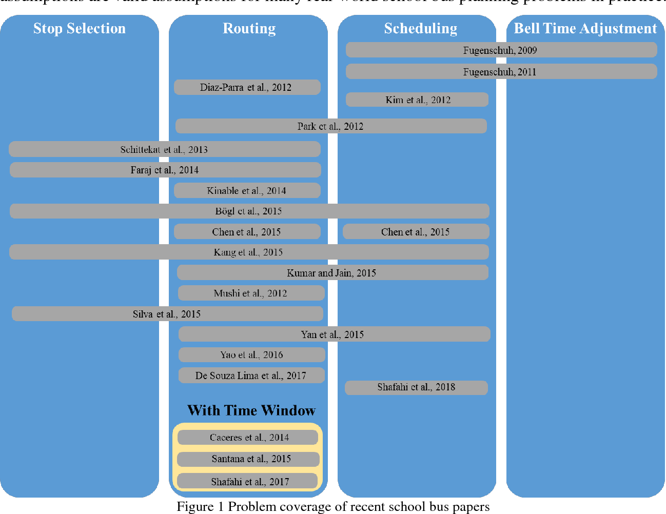 Figure 2 for SCDA: School Compatibility Decomposition Algorithm for Solving the Multi-School Bus Routing and Scheduling Problem