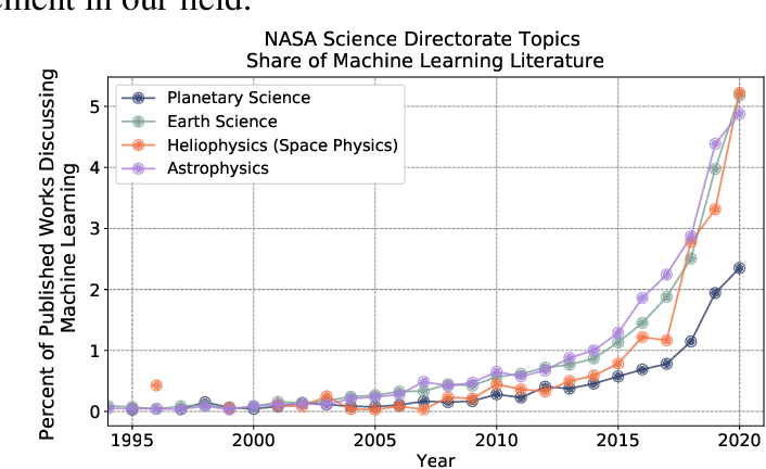 Figure 1 for Integrating Machine Learning for Planetary Science: Perspectives for the Next Decade