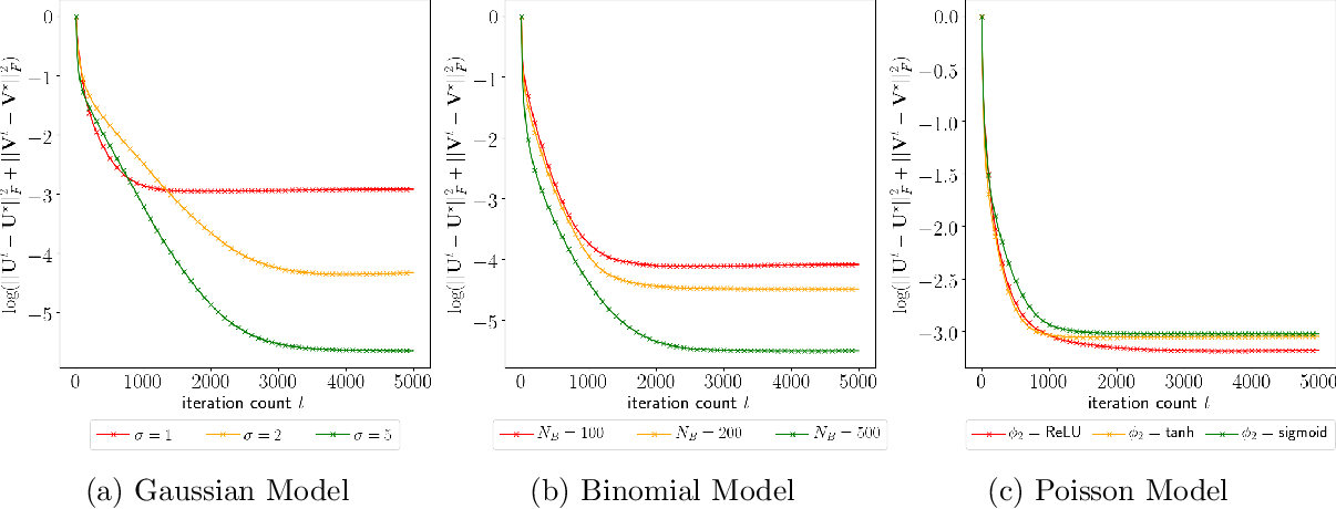 Figure 1 for Semiparametric Nonlinear Bipartite Graph Representation Learning with Provable Guarantees