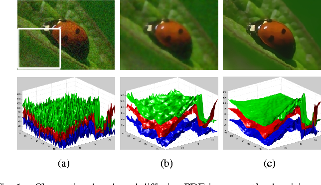 Figure 1 for Color image denoising by chromatic edges based vector valued diffusion