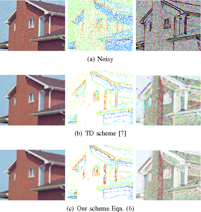 Figure 3 for Color image denoising by chromatic edges based vector valued diffusion