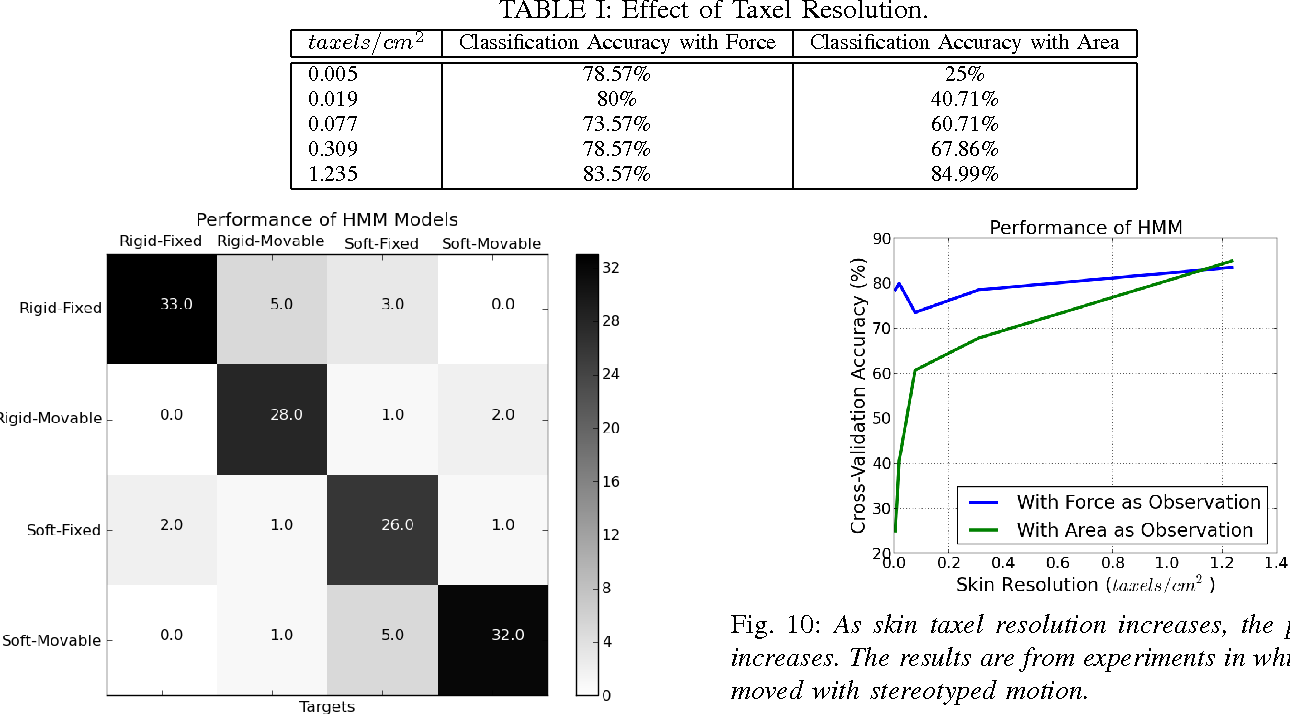 Figure 2 for Inferring Object Properties with a Tactile Sensing Array Given Varying Joint Stiffness and Velocity