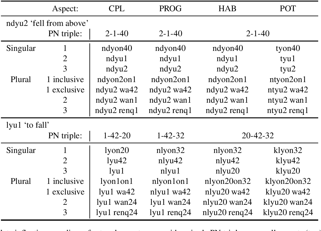 Figure 3 for A Resource for Studying Chatino Verbal Morphology