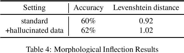 Figure 4 for A Resource for Studying Chatino Verbal Morphology