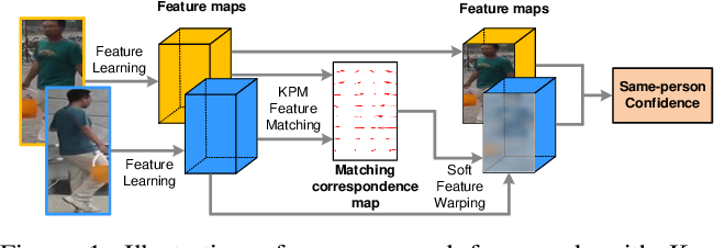 Figure 1 for End-to-End Deep Kronecker-Product Matching for Person Re-identification