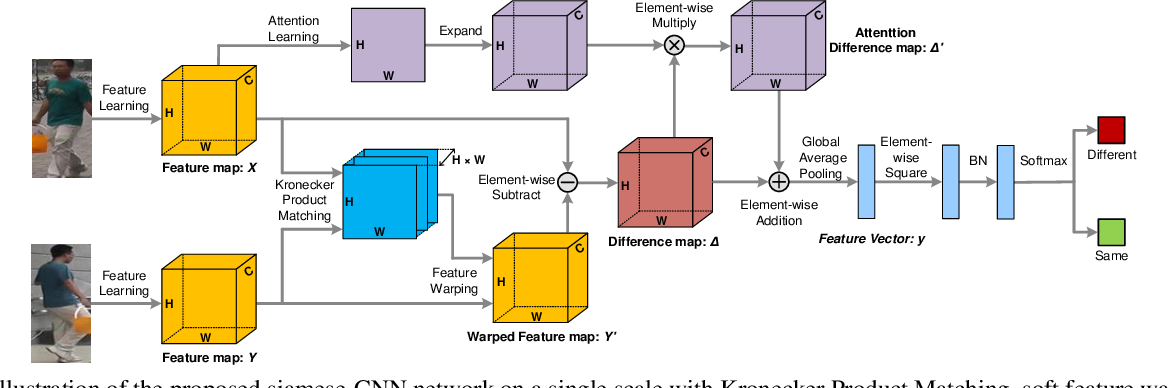 Figure 3 for End-to-End Deep Kronecker-Product Matching for Person Re-identification