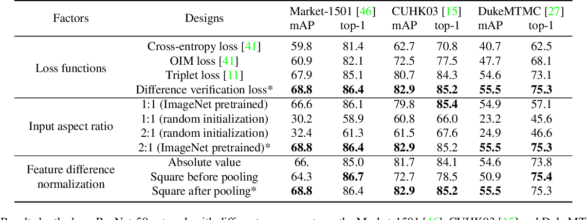 Figure 2 for End-to-End Deep Kronecker-Product Matching for Person Re-identification