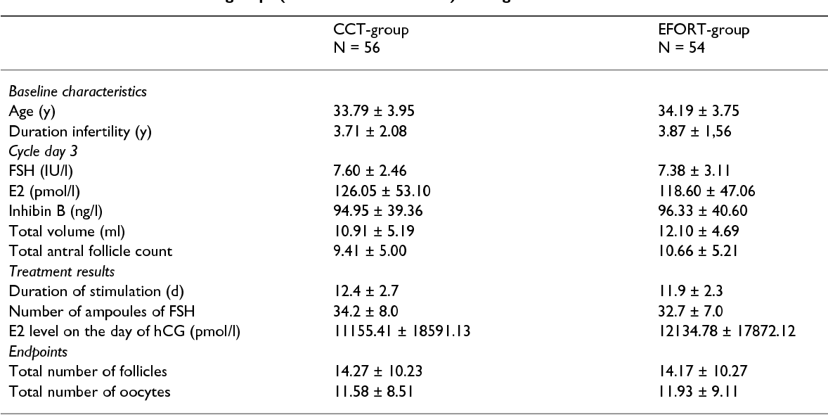 Ovarian Volume And Antral Follicle Count For The Prediction Of Low Hyper Responders With In Vitro Fertilization