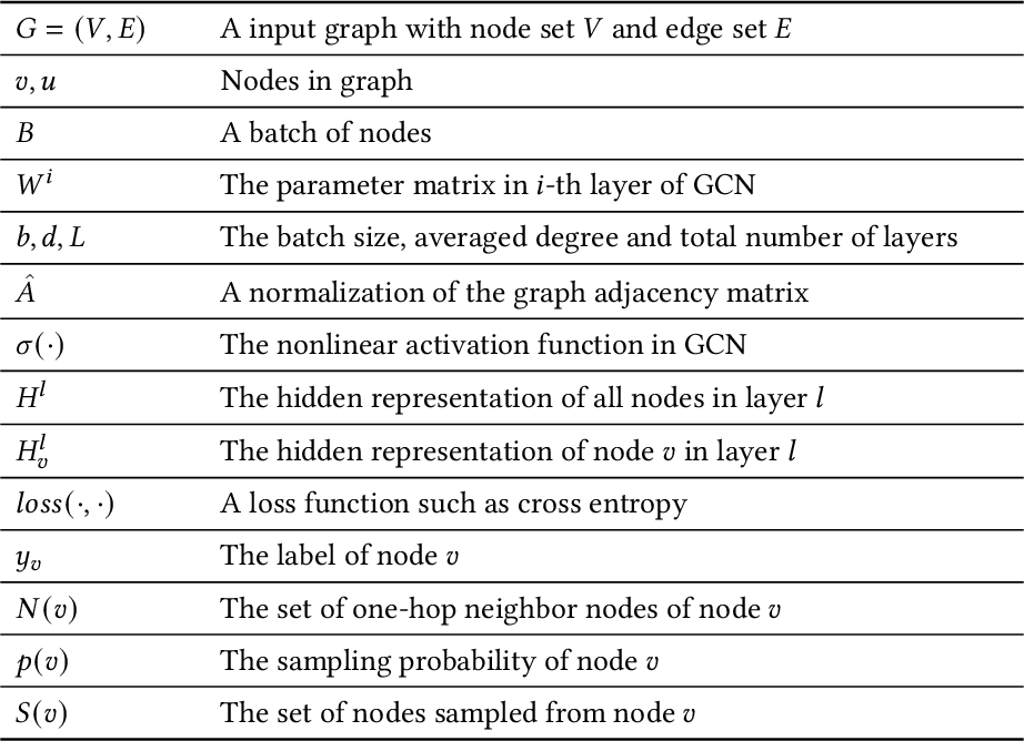 Figure 3 for MG-GCN: Fast and Effective Learning with Mix-grained Aggregators for Training Large Graph Convolutional Networks
