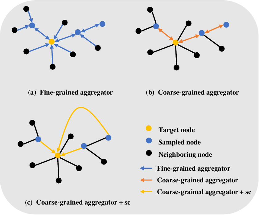 Figure 2 for MG-GCN: Fast and Effective Learning with Mix-grained Aggregators for Training Large Graph Convolutional Networks