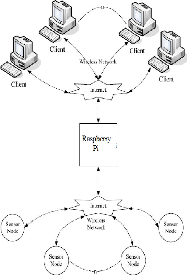 Wireless Sensor Network Communication Terminal Based On Embedded