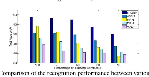 Figure 4 for Variational Temporal Deep Generative Model for Radar HRRP Target Recognition