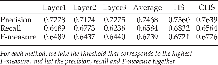 Figure 4 for Hierarchical Saliency Detection on Extended CSSD