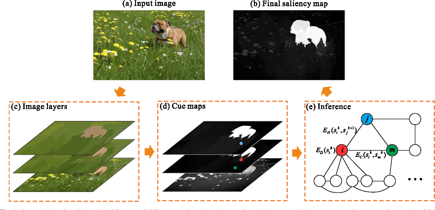 Figure 3 for Hierarchical Saliency Detection on Extended CSSD