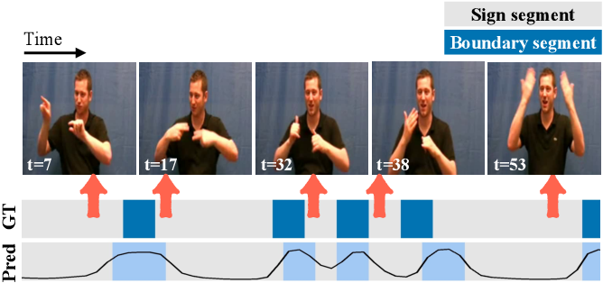 Figure 1 for Sign language segmentation with temporal convolutional networks
