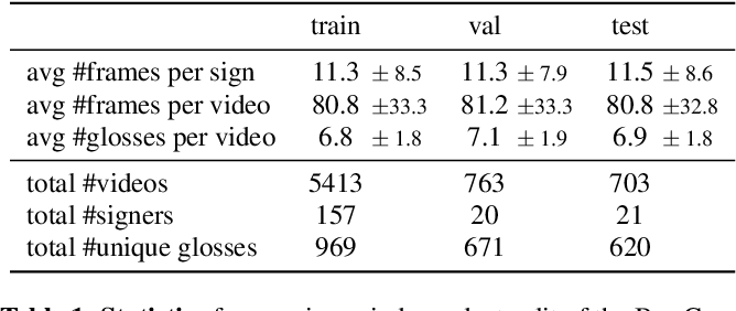 Figure 2 for Sign language segmentation with temporal convolutional networks