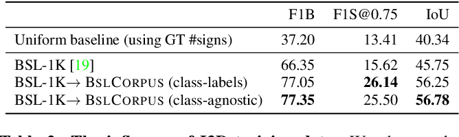 Figure 4 for Sign language segmentation with temporal convolutional networks