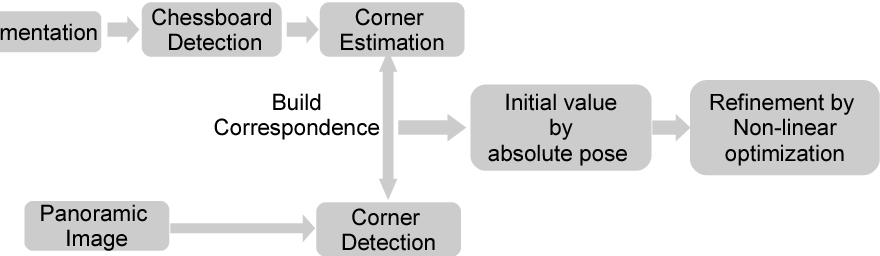 Figure 3 for Reflectance Intensity Assisted Automatic and Accurate Extrinsic Calibration of 3D LiDAR and Panoramic Camera Using a Printed Chessboard