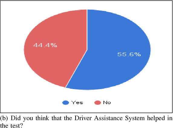 Figure 4 for Driving Simulator Platform for Development and Evaluation of Safety and Emergency Systems