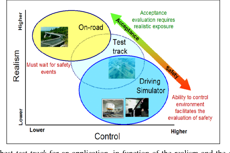 Figure 1 for Driving Simulator Platform for Development and Evaluation of Safety and Emergency Systems