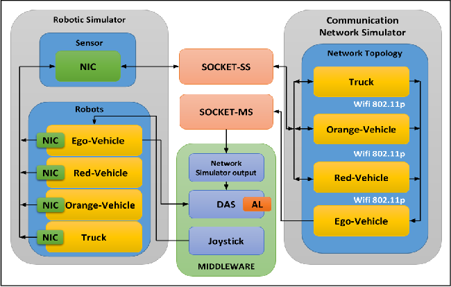 Figure 3 for Driving Simulator Platform for Development and Evaluation of Safety and Emergency Systems