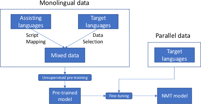 Figure 1 for Pre-training via Leveraging Assisting Languages and Data Selection for Neural Machine Translation