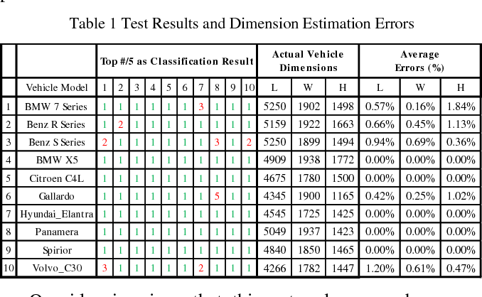 Figure 2 for Monocular Vision-based Vehicle Localization Aided by Fine-grained Classification